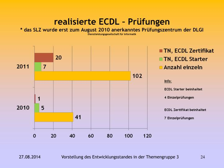 realisierte ECDL – Prüfungen