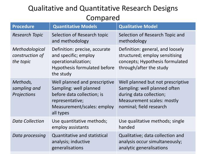 features of quantitative research Module 2: research design explain how research is designed to gain new knowledge describe the role(s) of research support staff in enhancing research integrity.