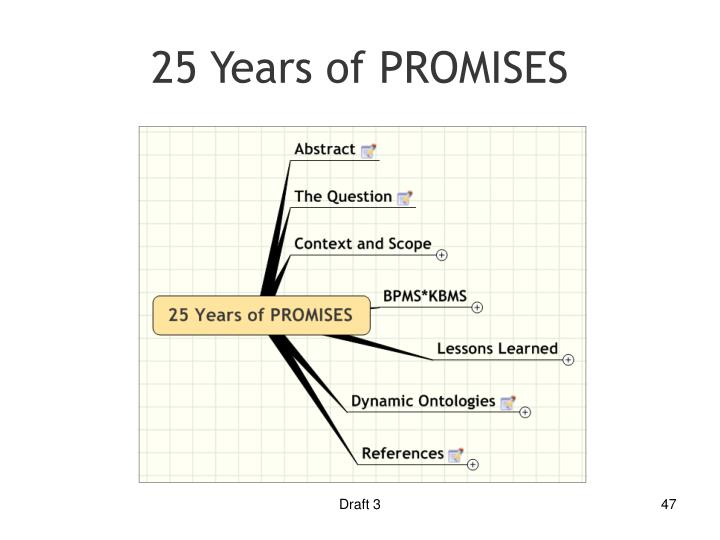 25 Years of PROMISES