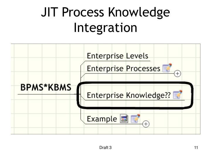 JIT Process Knowledge Integration