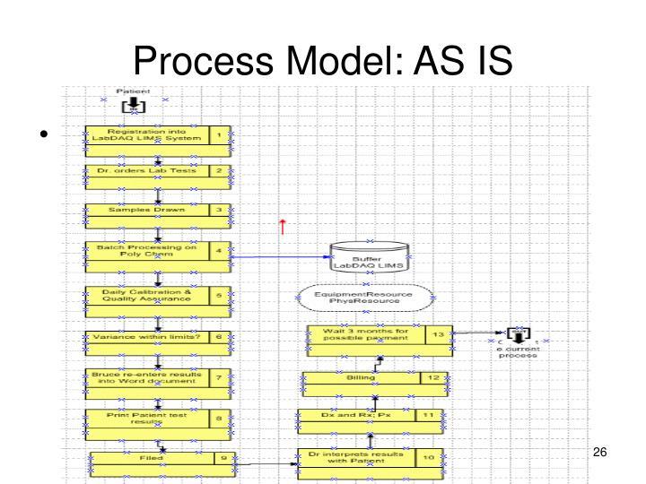Process Model: AS IS