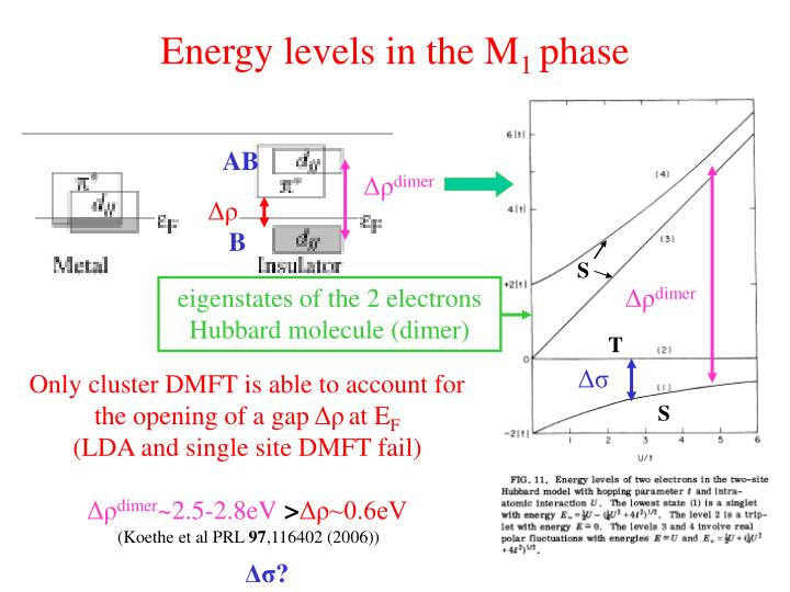 Energy levels in the M