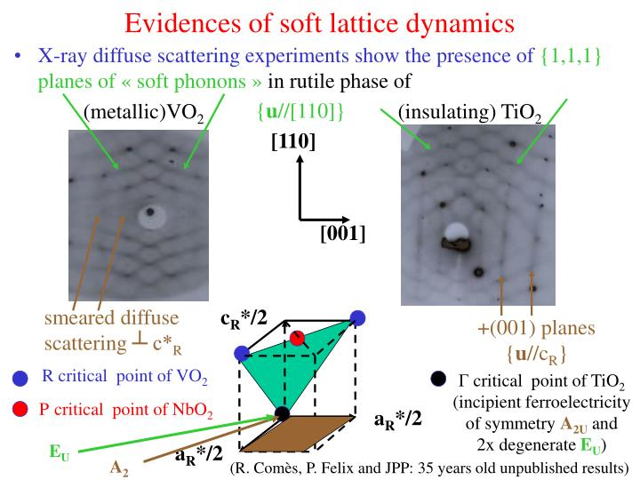 Evidences of soft lattice dynamics