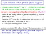 main features of the general phase diagram1