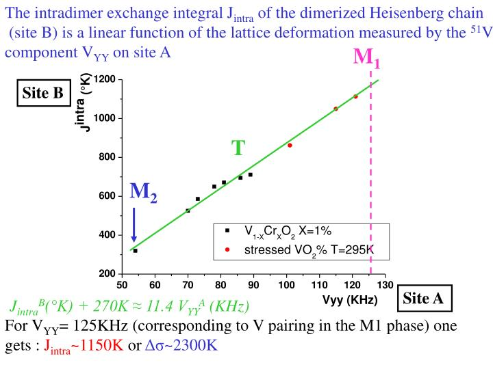 The intradimer exchange integral J