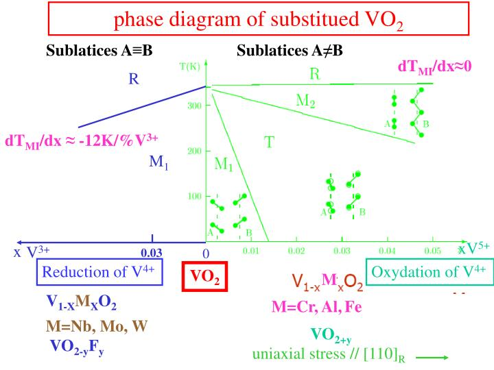 phase diagram of substitued VO
