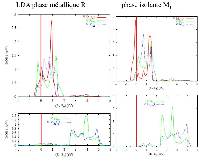 LDA phase métallique Rphase isolante M