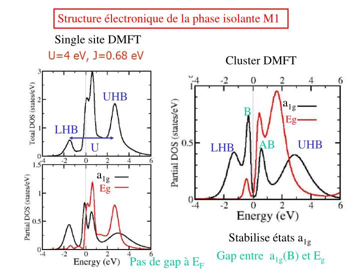 Structure électronique de la phase isolante M1