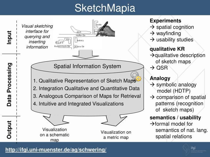 SketchMapia