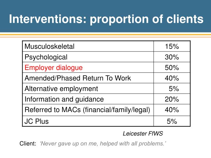Interventions: proportion of clients