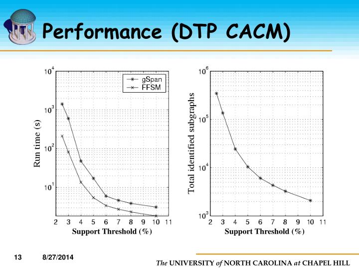 Performance (DTP CACM)