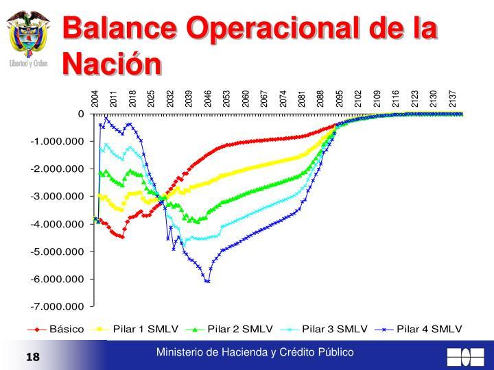 Balance Operacional de la Nación