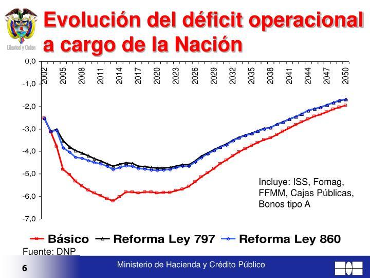 Evolución del déficit operacional a cargo de la Nación