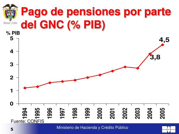 Pago de pensiones por parte del GNC (% PIB)