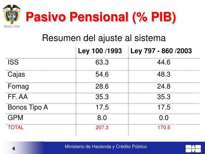 Pasivo Pensional (% PIB)