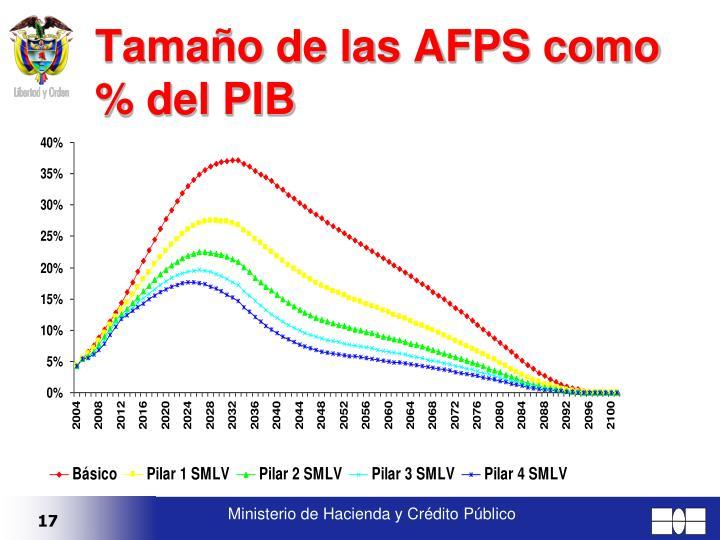 Tamaño de las AFPS como % del PIB