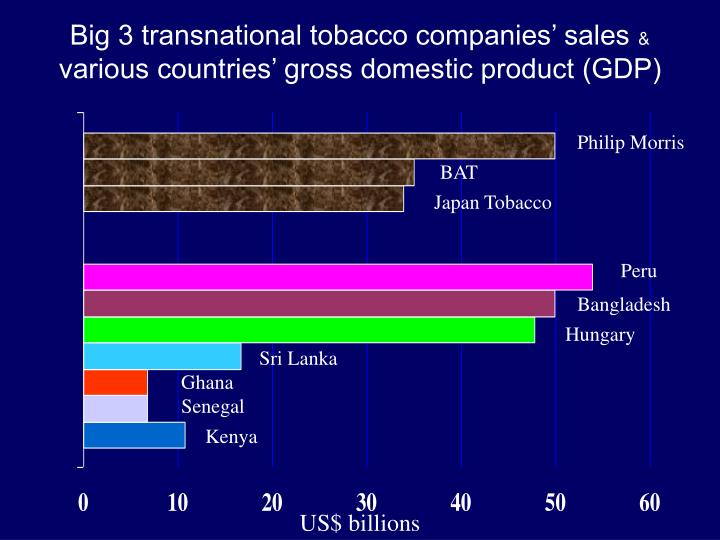 Big 3 transnational tobacco companies' sales