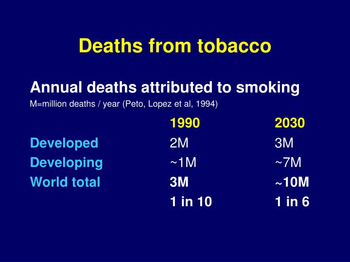 Deaths from tobacco