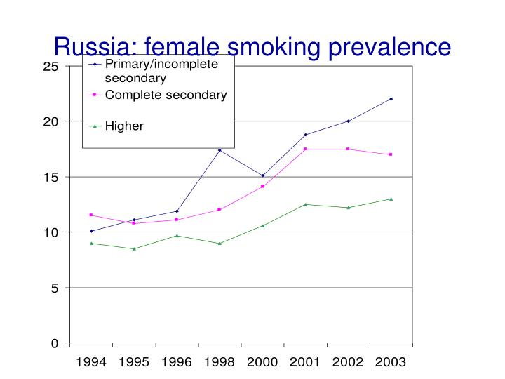 Russia: female smoking prevalence