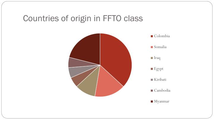 Countries of origin in FFTO class