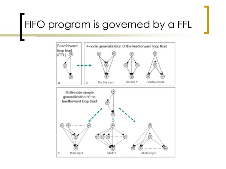 FIFO program is governed by a FFL