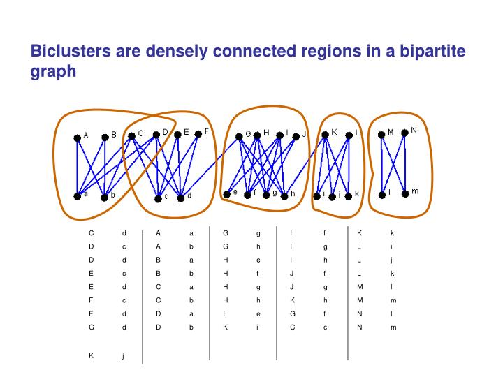 Biclusters are densely connected regions in a bipartite graph