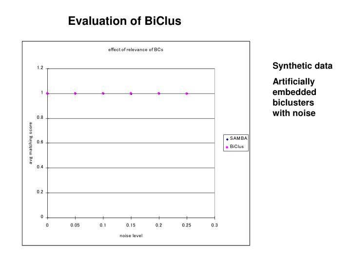 Evaluation of BiClus