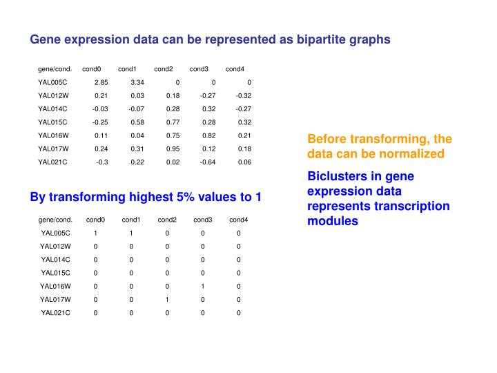 Gene expression data can be represented as bipartite graphs