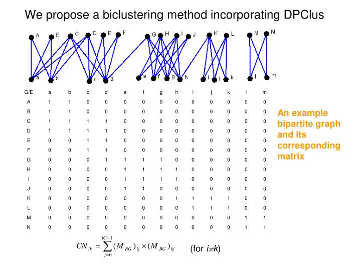 We propose a biclustering method incorporating DPClus