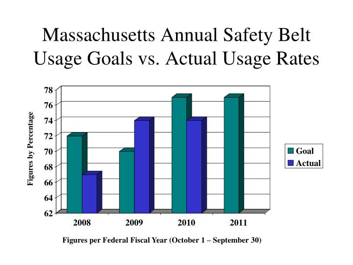 Massachusetts Annual Safety Belt Usage Goals vs. Actual Usage Rates