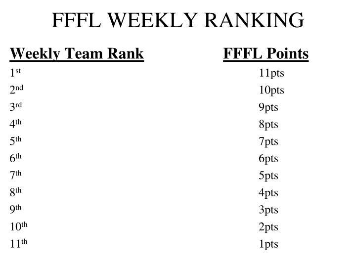 FFFL WEEKLY RANKING