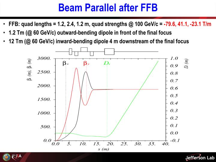 Beam Parallel after FFB