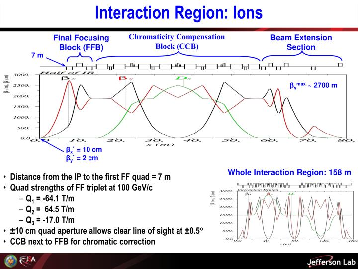 Interaction Region: Ions