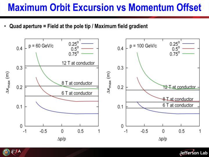 Maximum Orbit Excursion vs Momentum Offset