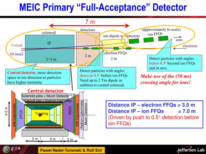 "MEIC Primary ""Full-Acceptance"" Detector"