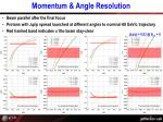 momentum angle resolution1