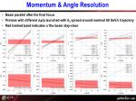 momentum angle resolution2