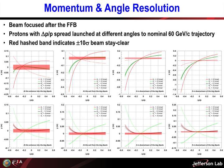 Momentum & Angle Resolution