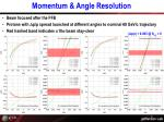 momentum angle resolution5