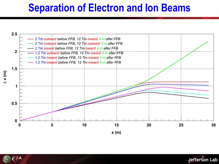 Separation of Electron and Ion Beams