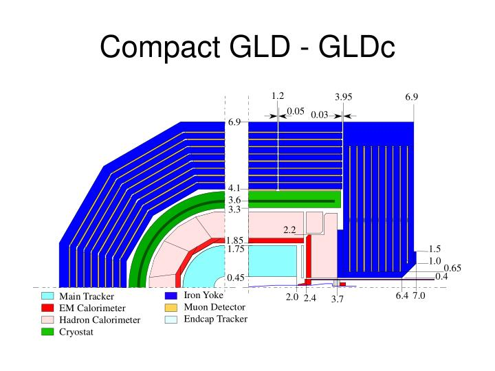 Compact GLD - GLDc