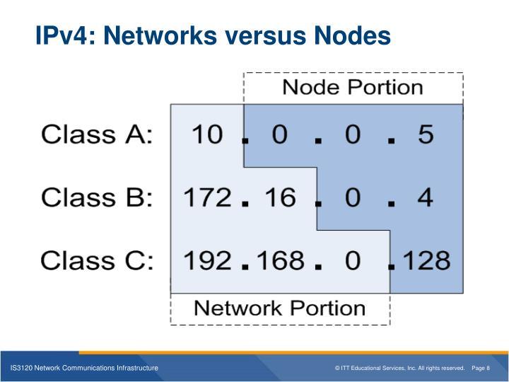IPv4: Networks