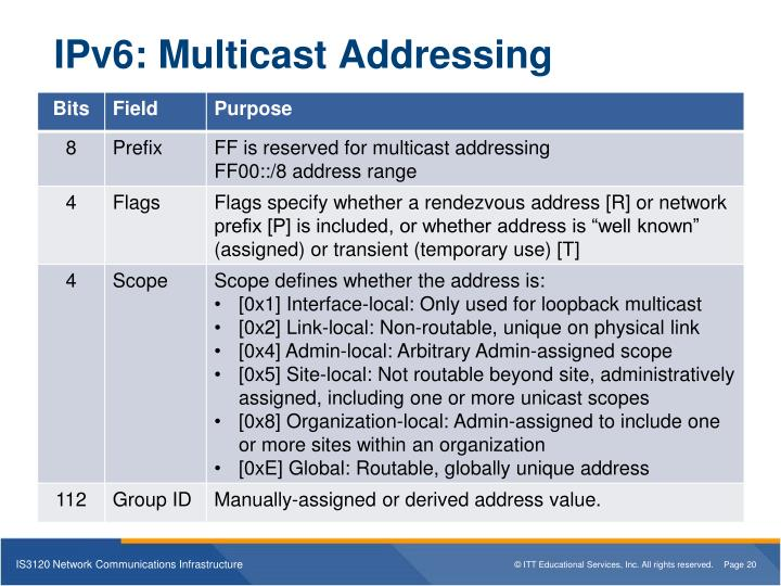 IPv6: Multicast Addressing