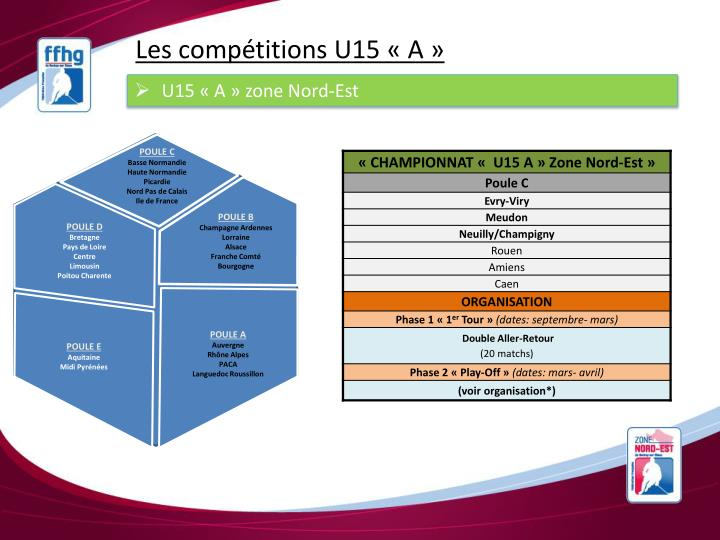 Les compétitions U15 «A»
