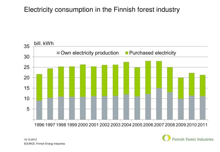 Electricity consumption in the Finnish forest industry