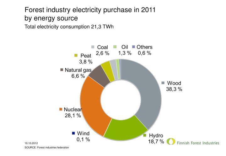 Forest industry electricity purchase in 2011 by energy source