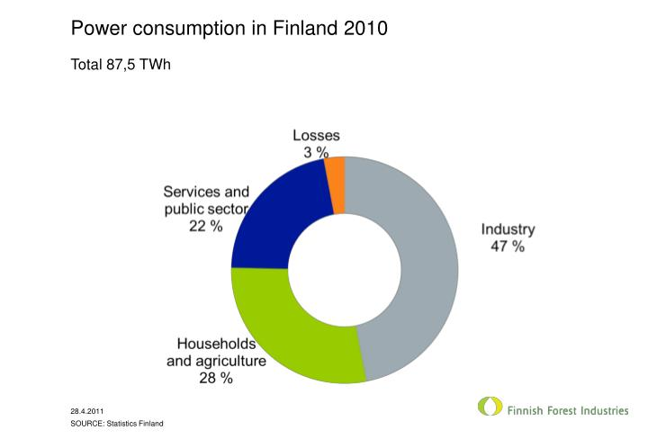 Power consumption in Finland 2010
