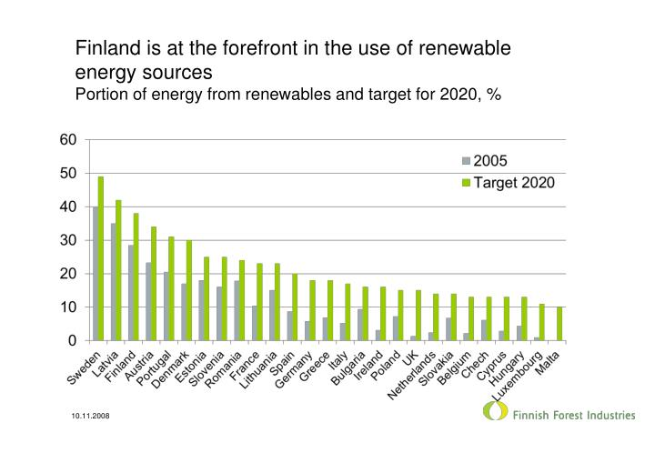 Finland is at the forefront in the use of renewable energy sources