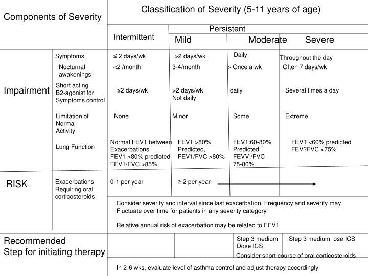 Classification of Severity (5-11 years of age)