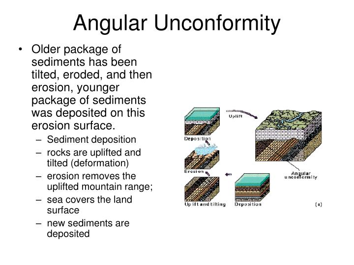 Angular Unconformity